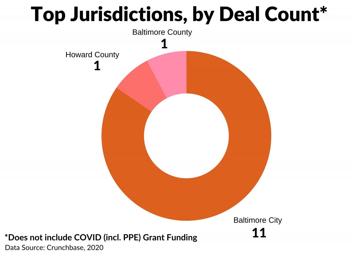 Deals by Jurisdiction - Q2 2020