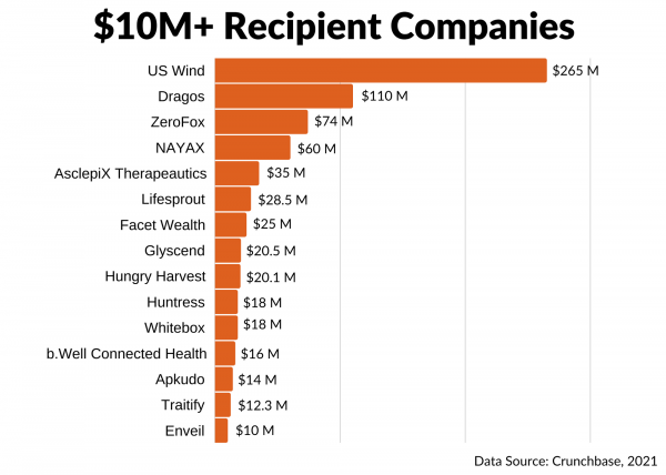 Greater Baltimore 2020 YE Companies with Investment of 10M+