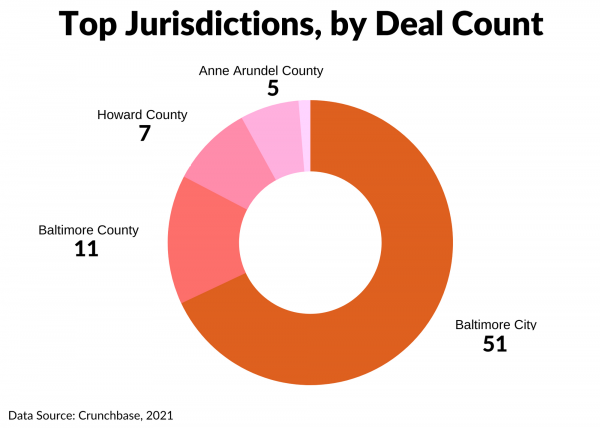 Greater Baltimore 2020 YE Count of Investments by Jurisdiction
