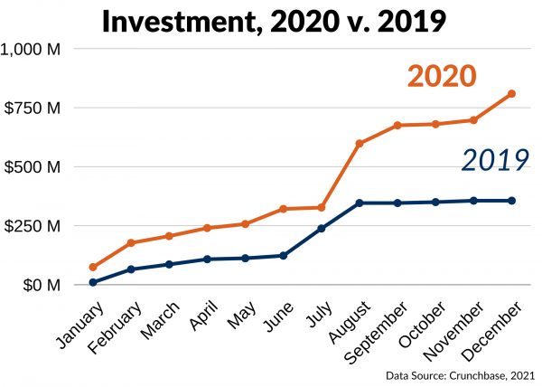 Greater Baltimore YE Investments 2020 vs 2019 Monthly Trend