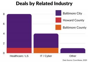 Deals by Industry - Q2 2020